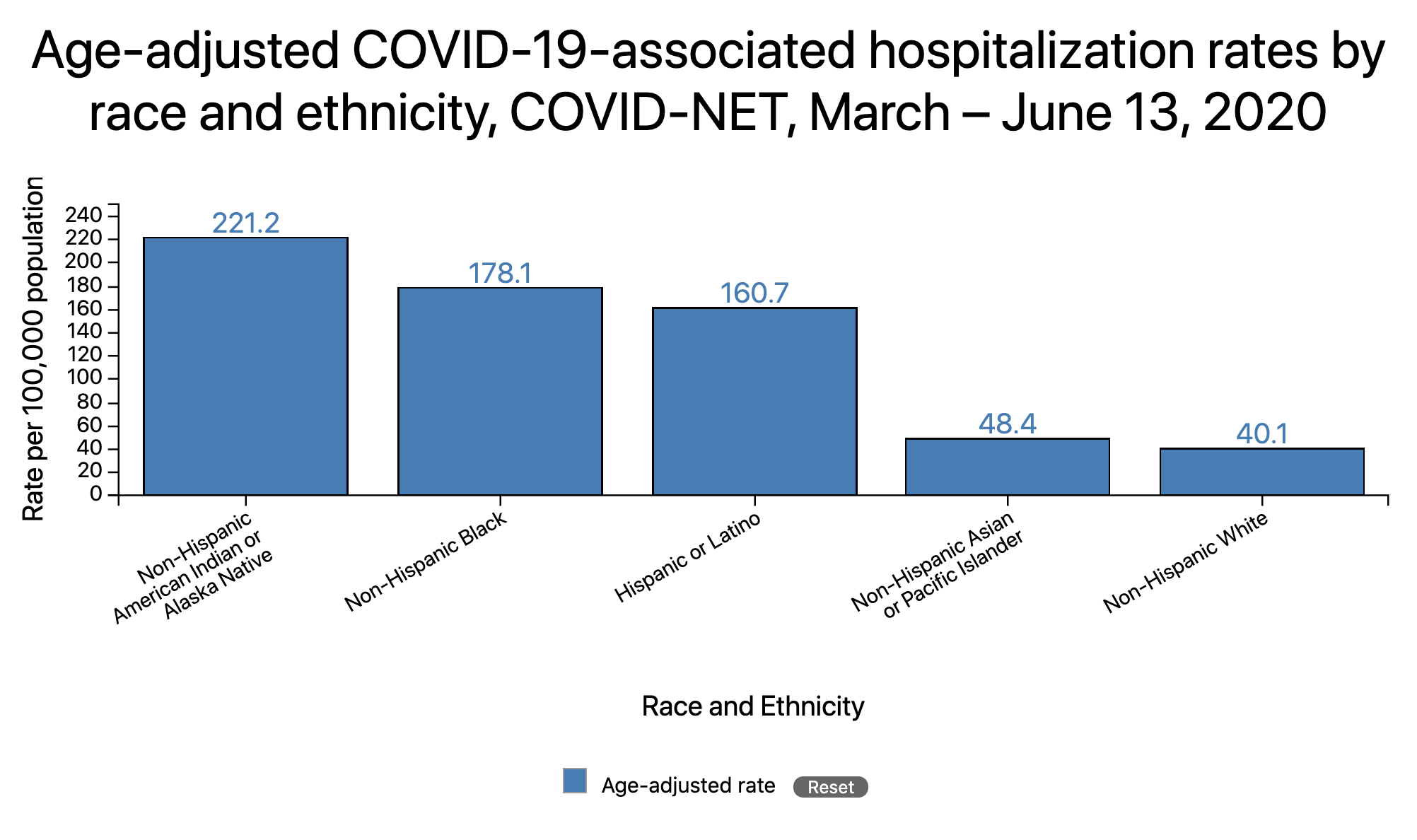 COVID-19-in-Racial-and-Ethnic-Minority-Groups-CDC.png