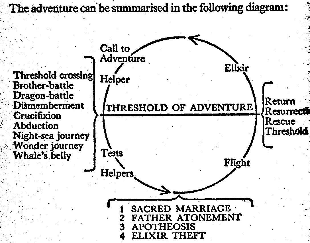 hero journey diagram